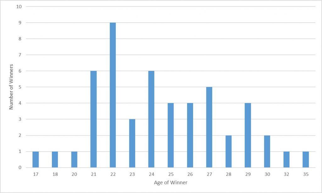 Age-of-Wimbledon-Champions-Chart